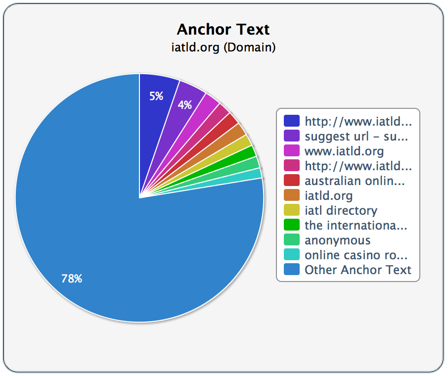 iatld-anchor-texts