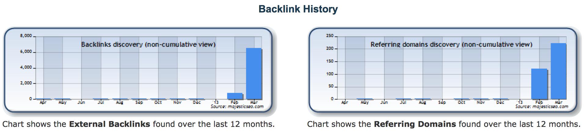 iatld-backlink-history