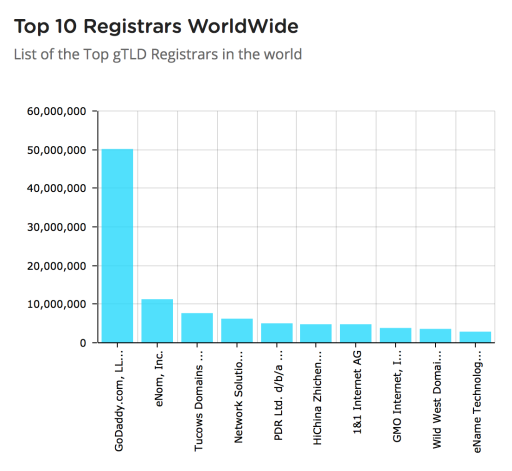 top domain registrars